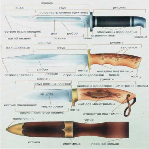 Охотничий нож, охотничьи ножи, ножи для охоты, как выбрать нож для охоты, обзор охотничьих ножей, клинок ножа, сталь ножа, рукоять ножа, скос ножа, обух ножа, лезвие ножа, заточка ножа