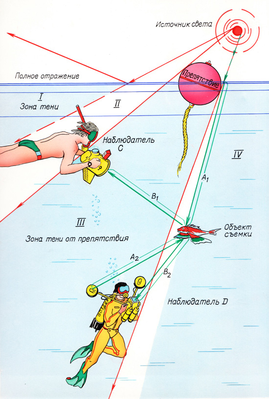 Путь света в воде - рисунок А.Шалыгин